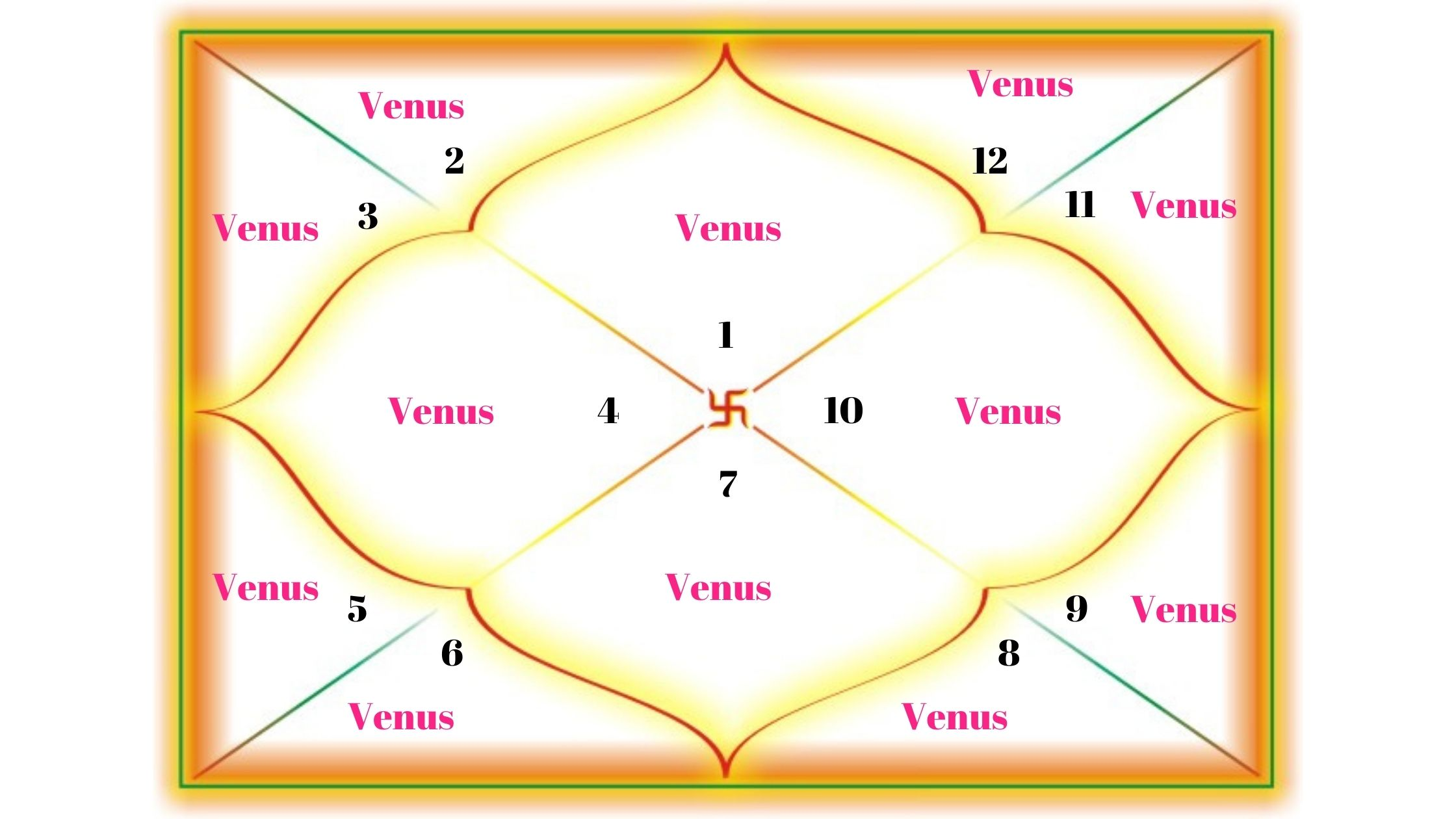 Venus in all 12 houses for Aries Ascendants