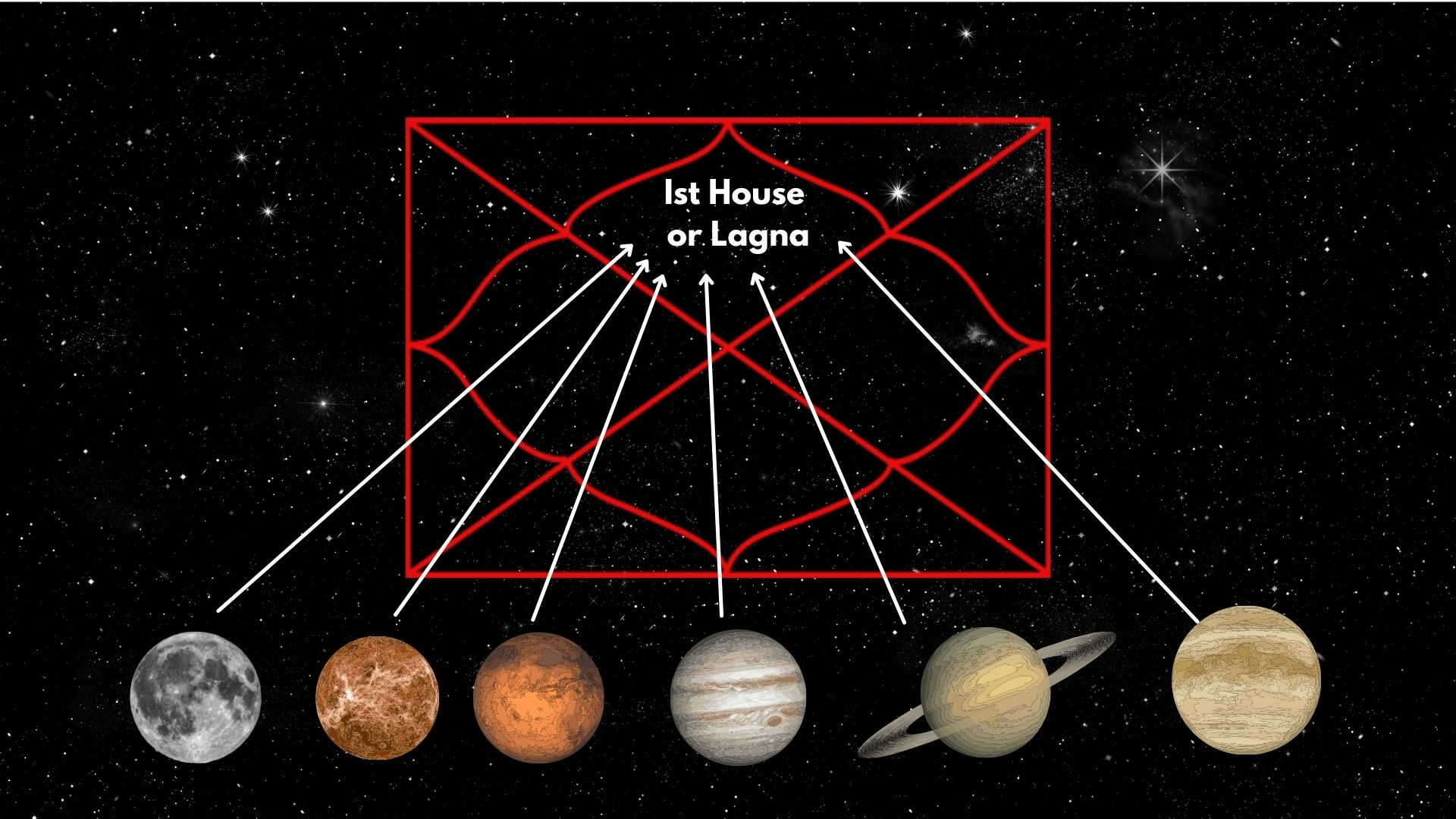 Which planet is aspecting your 1st house